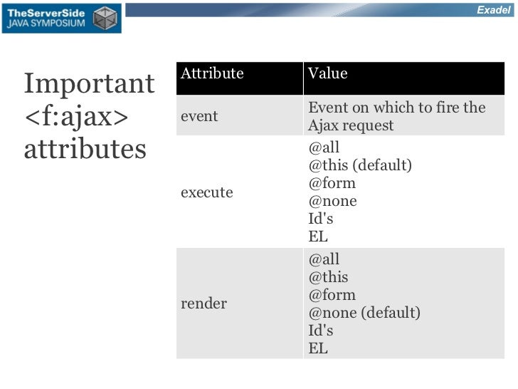 Exadel             Attribute   ValueImportant                         Event on which to fire the<f:ajax>     event        ...