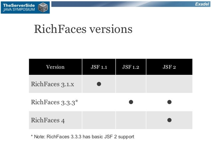 Exadel RichFaces versions       Version             JSF 1.1       JSF 1.2   JSF 2RichFaces 3.1.x              •RichFaces 3...