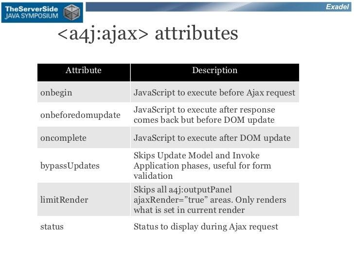 Exadel    <a4j:ajax> attributes         Attribute                 Descriptiononbegin              JavaScript to execute be...