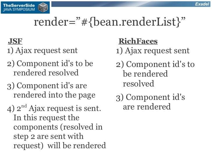 "Exadel       render=""#{bean.renderList}""JSF                            RichFaces1) Ajax request sent           1) Ajax req..."