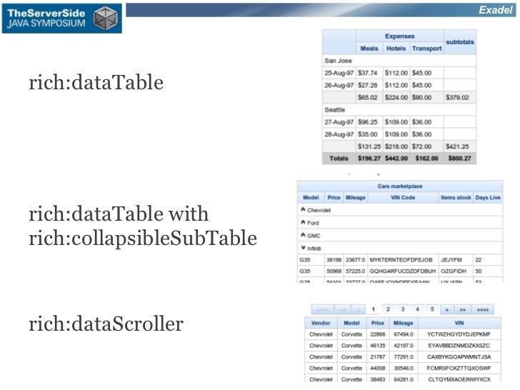 Exadelrich:dataTablerich:dataTable withrich:collapsibleSubTablerich:dataScroller