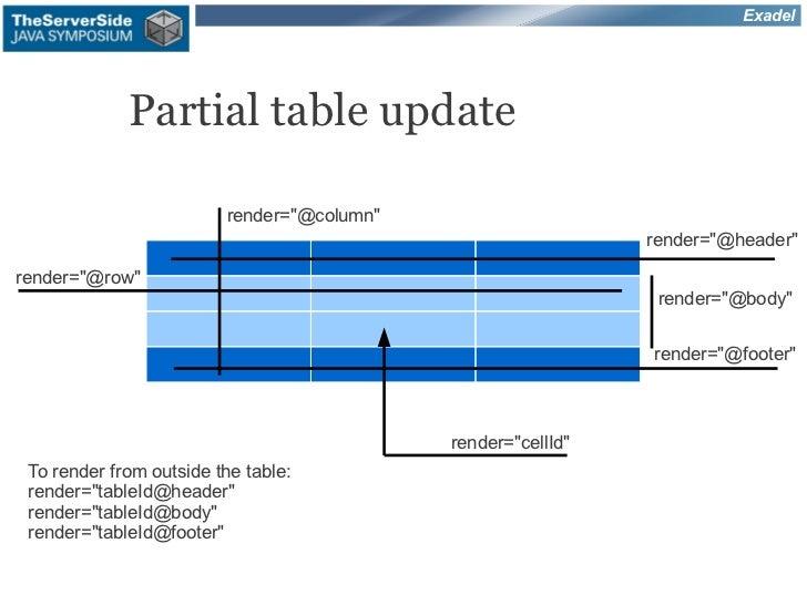 """Exadel             Partial table update                         render=""""@column""""                                          ..."""