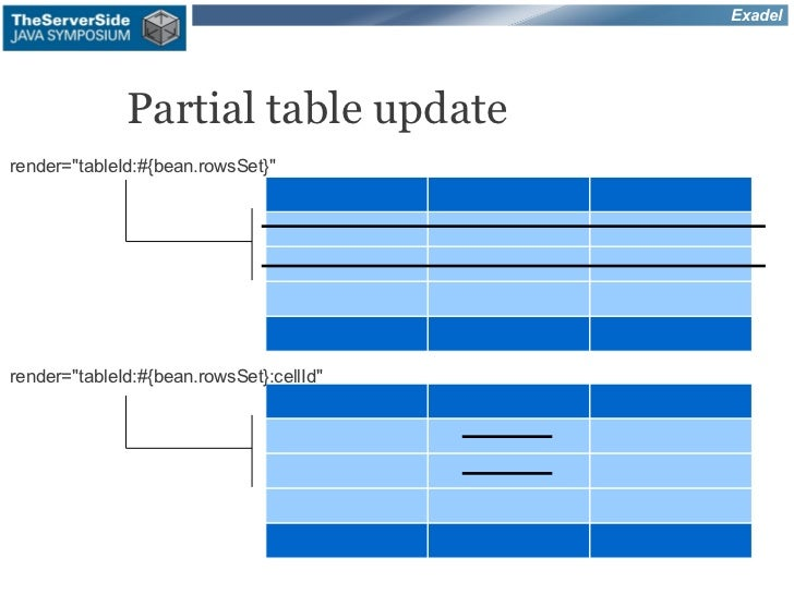 "Exadel              Partial table updaterender=""tableId:#{bean.rowsSet}""render=""tableId:#{bean.rowsSet}:cellId"""