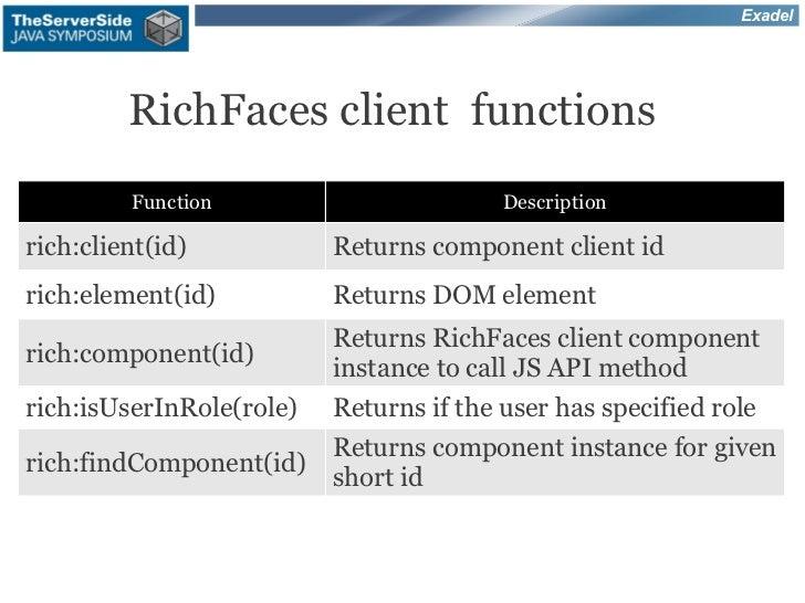 Exadel         RichFaces client functions         Function                        Descriptionrich:client(id)           Ret...