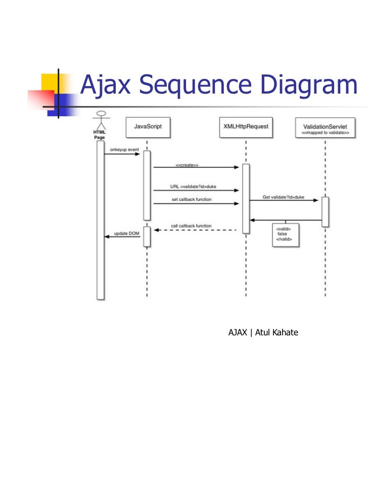 Ajax ajax sequence diagram ajax atul kahate 13 ccuart Choice Image