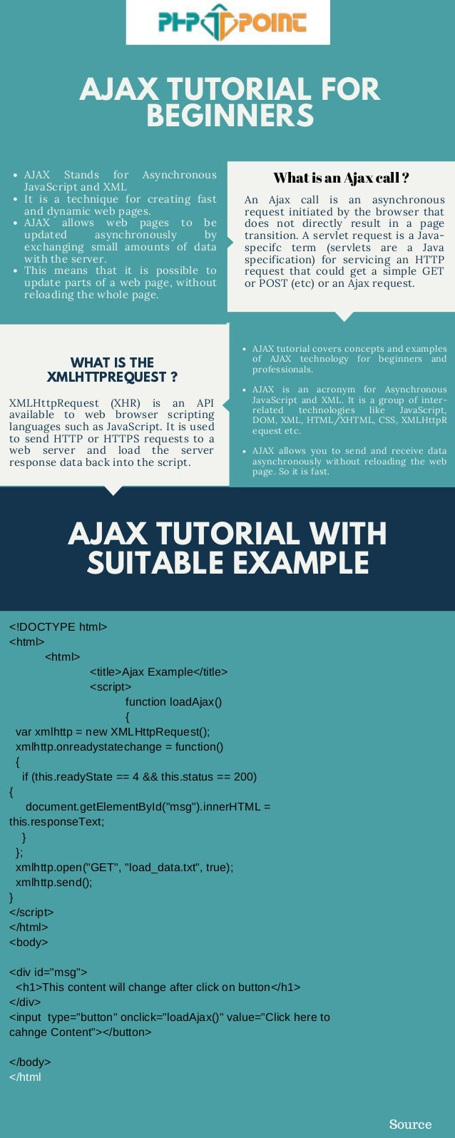 AJAX TUTORIAL FOR BEGINNERS AJAX Stands for Asynchronous JavaScript and XML It is a technique for creating fast and dynami...