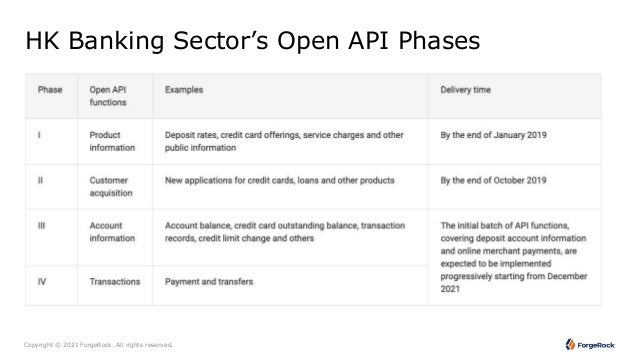 apidays LIVE Hong Kong 2021 - Digital Identity Centric Approach to Accelerate HKMA OpenAPI Phase3/4 Compliance by Ajay Biyani, ForgeRock Slide 3
