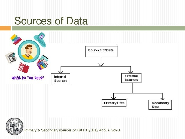 sources of information Tertiary sources consist of information which is a distillation and collection of primary and secondary sources almanacs bibliographies (also considered secondary) chronologies dictionaries and encyclopedias (also considered secondary) directories fact books guidebooks indexes, abstracts,.