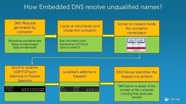 Best ways to use Docker 1 12 Service Discovery by Docker