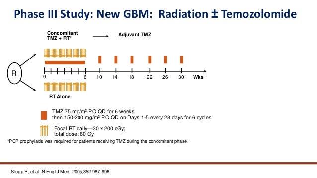 Management of recurrent Glioblastoma and role of Bevacizumab Slide 2