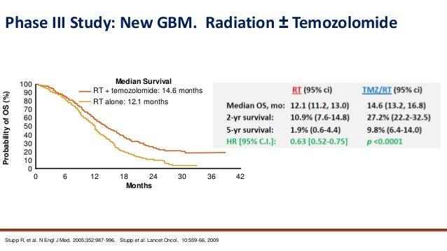 Management of recurrent Glioblastoma and role of Bevacizumab Slide 3