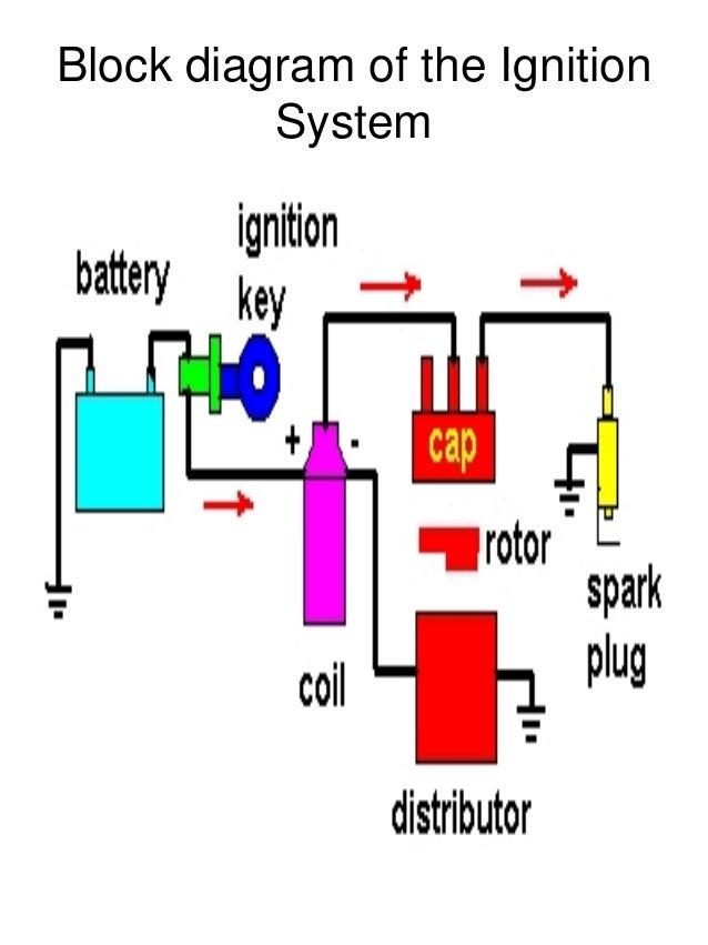 ignition system rh slideshare net Points Ignition System Diagram Basic Ignition System Diagram