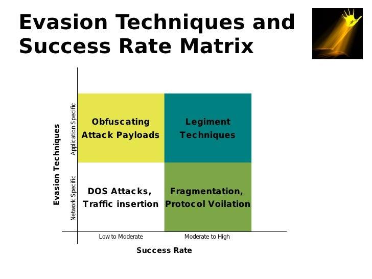 Evasion Techniques and Success Rate Matrix                        Application Specific                                    ...