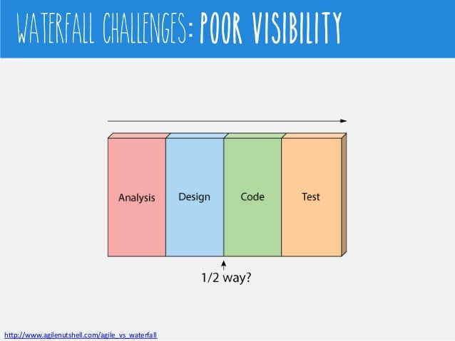 Journey of agile for Waterfall model is not suitable for