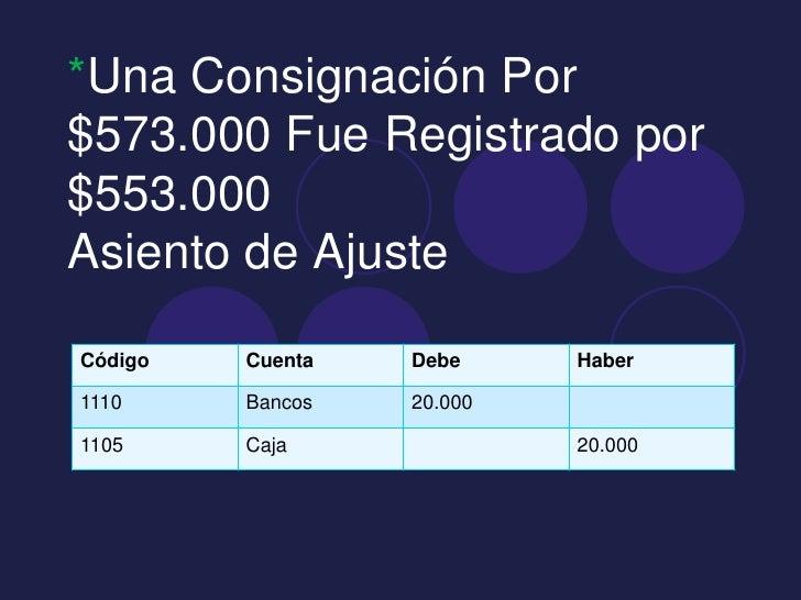 *Una Consignación Por$573.000 Fue Registrado por$553.000Asiento de AjusteCódigo   Cuenta   Debe     Haber1110     Bancos  ...