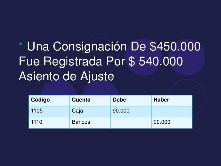 * Una Consignación De $450.000Fue Registrada Por $ 540.000Asiento de Ajuste Código   Cuenta   Debe     Haber 1105     Caja...