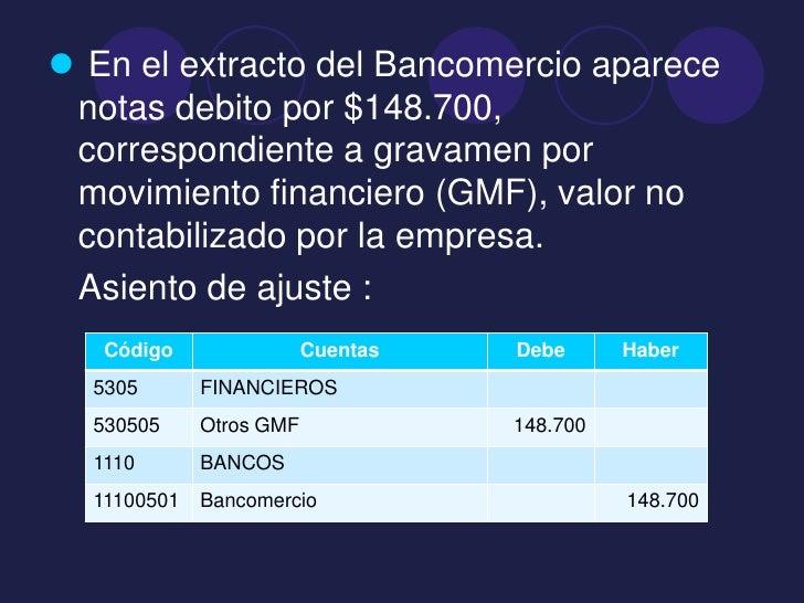  En el extracto del Bancomercio aparece notas debito por $148.700, correspondiente a gravamen por movimiento financiero (...