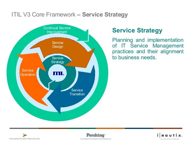Se rvice De sig n Se rvice ITIL Service Strategy Service Operation Service Design Continual Service Improvement Service Tr...