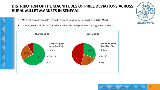 DISTRIBUTION OF THE MAGNITUDES OF PRICE DEVIATIONS ACROSS RURAL MILLET MARKETS IN SENEGAL  Most millet markets (67%) show...
