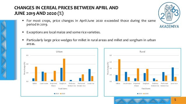CHANGES IN CEREAL PRICES BETWEEN APRIL AND JUNE 2019 AND 2020 (%) 0.0 2.0 4.0 6.0 8.0 Millet Local maize Imported Maize So...