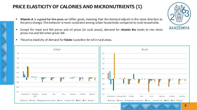 PRICE ELASTICITY OF CALORIES AND MICRONUTRIENTS (%)  Vitamin A is a good for the poor, or Giffen good, meaning that the d...