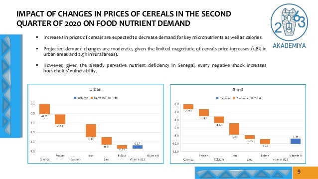 IMPACT OF CHANGES IN PRICES OF CEREALS IN THE SECOND QUARTER OF 2020 ON FOOD NUTRIENT DEMAND 9  Increases in prices of ce...