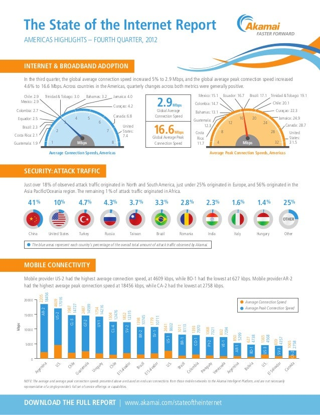 The State of the Internet ReportAMERICAS HIGHLIGHTS – FOURTH QUARTER, 2012In the third quarter, the global average connect...