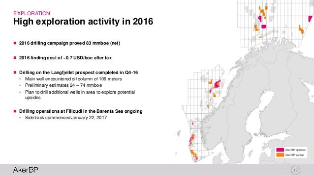 17 High exploration activity in 2016 EXPLORATION  2016 drilling campaign proved 83 mmboe (net)  2016 finding cost of ~0....