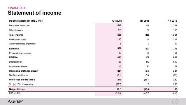 5 FINANCIALS Statement of income Income statement (USD mill) Q4 2016 Q4 2015 FY 2016 Petroleum revenues 542 218 1,261 Othe...