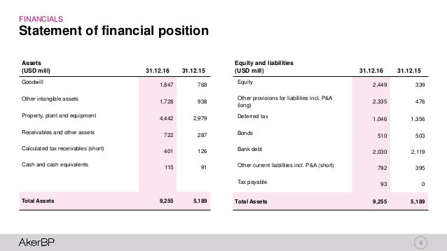 6 FINANCIALS Statement of financial position Assets (USD mill) 31.12.16 31.12.15 Goodwill 1,847 768 Other intangible asset...