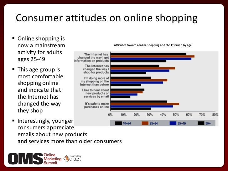 consumer attitudes and preferences concerning shopping online And socioeconomic factors most likely contribute to differing attitudes towards online shopping projects concerning consumer behavior online preferences of.
