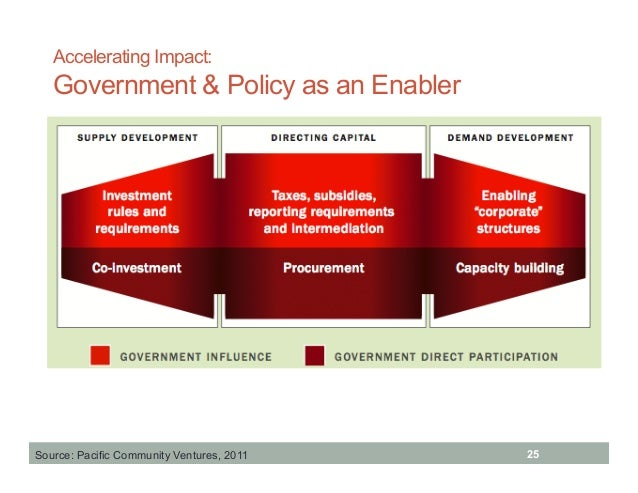 the impact of government policy on Influence where it matters most policy impact communications is the first firm in washington, dc to offer a total solutions strategy, combining a full suite of services in both government.