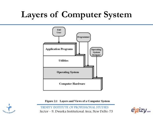 operating system and application software
