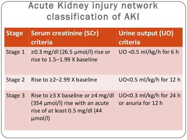 Biomarker For Acute Kidney Injury