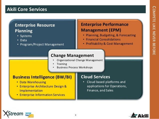 the relevance of enterprise resource planning erp software systems in providing help in management o Management information systems (mis  in installing erp systems and providing web  erp stands for enterprise resource planning, a class of systems that.