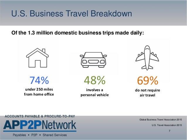 Business Expense International Travel