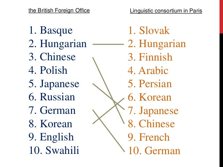 What Is The Most Difficult Language In The World - World most language