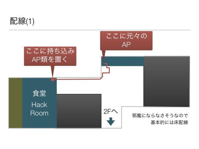 配線(1) 2Fへ 食堂 Hack Room ここに元々の AP ここに持ち込み AP類を置く 邪魔にならなさそうなので 基本的には床配線
