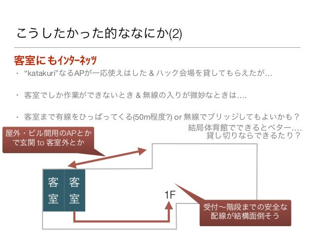 """こうしたかった的ななにか(2) 客室にもインターネッツ • """"katakuri""""なるAPが一応使えはした & ハック会場を貸してもらえたが…  • 客室でしか作業ができないとき & 無線の入りが微妙なときは….  • 客室まで有線をひっぱってく..."""