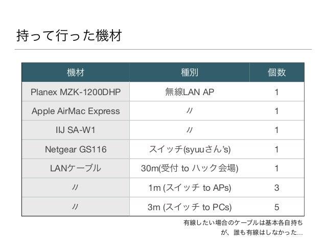 持って行った機材 機材 種別 個数 Planex MZK-1200DHP 無線LAN AP 1 Apple AirMac Express 〃 1 IIJ SA-W1 〃 1 Netgear GS116 スイッチ(syuuさん's) 1 LANケ...
