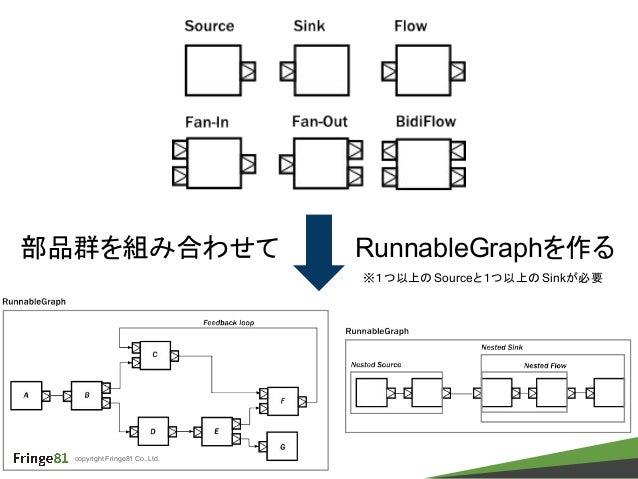 copyright Fringe81 Co.,Ltd. 部品群を組み合わせて RunnableGraphを作る ※1つ以上のSourceと1つ以上のSinkが必要