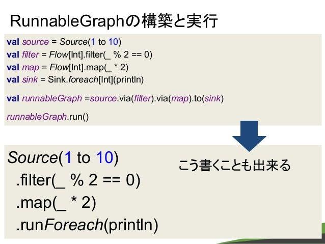 copyright Fringe81 Co.,Ltd. Source(1 to 10) .filter(_ % 2 == 0) .map(_ * 2) .runForeach(println) RunnableGraphの構築と実行 こう書くこ...