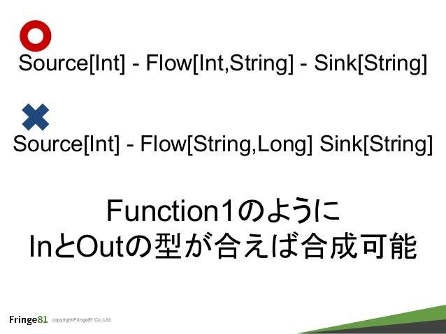 copyright Fringe81 Co.,Ltd. Source[Int] - Flow[Int,String] - Sink[String] Source[Int] - Flow[String,Long] Sink[String] Fun...