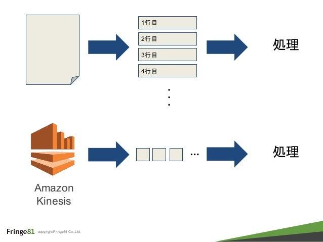 copyright Fringe81 Co.,Ltd. Amazon Kinesis 1行目 2行目 3行目 4行目 ・ ・ ・ 処理 ・・・ 処理