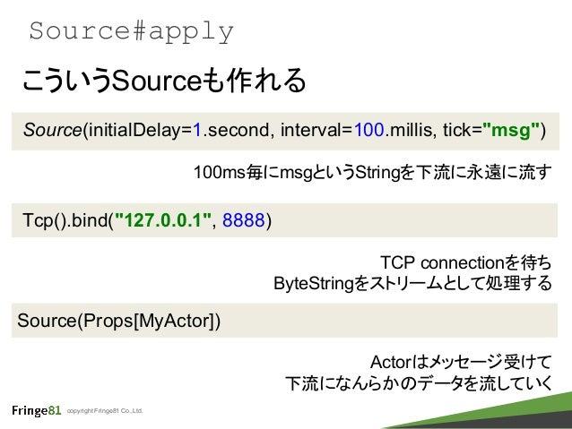 "copyright Fringe81 Co.,Ltd. Source#apply Source(initialDelay=1.second, interval=100.millis, tick=""msg"") 100ms毎にmsgというStrin..."