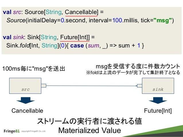 copyright Fringe81 Co.,Ltd. val src: Source[String, Cancellable] = Source(initialDelay=0.second, interval=100.millis, tick...