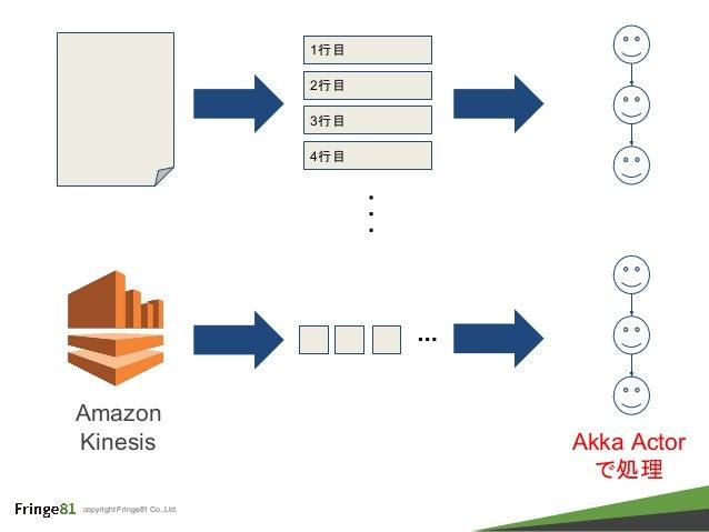 copyright Fringe81 Co.,Ltd. Amazon Kinesis 1行目 2行目 3行目 4行目 ・ ・ ・ ・・・ Akka Actor で処理