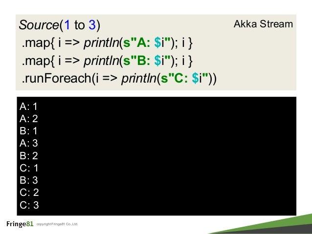 "copyright Fringe81 Co.,Ltd. Source(1 to 3) .map{ i => println(s""A: $i""); i } .map{ i => println(s""B: $i""); i } .runForeach..."