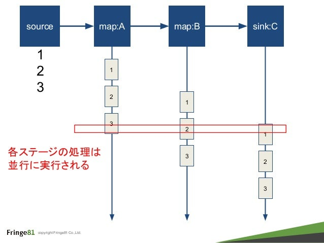 copyright Fringe81 Co.,Ltd. source map:A map:B sink:C 1 1 2 3 2 3 1 2 3 1 2 3 各ステージの処理は 並行に実行される