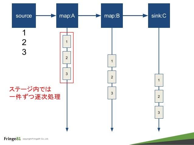 copyright Fringe81 Co.,Ltd. source map:A map:B sink:C 1 1 2 3 2 3 1 2 3 1 2 3 ステージ内では 一件ずつ逐次処理